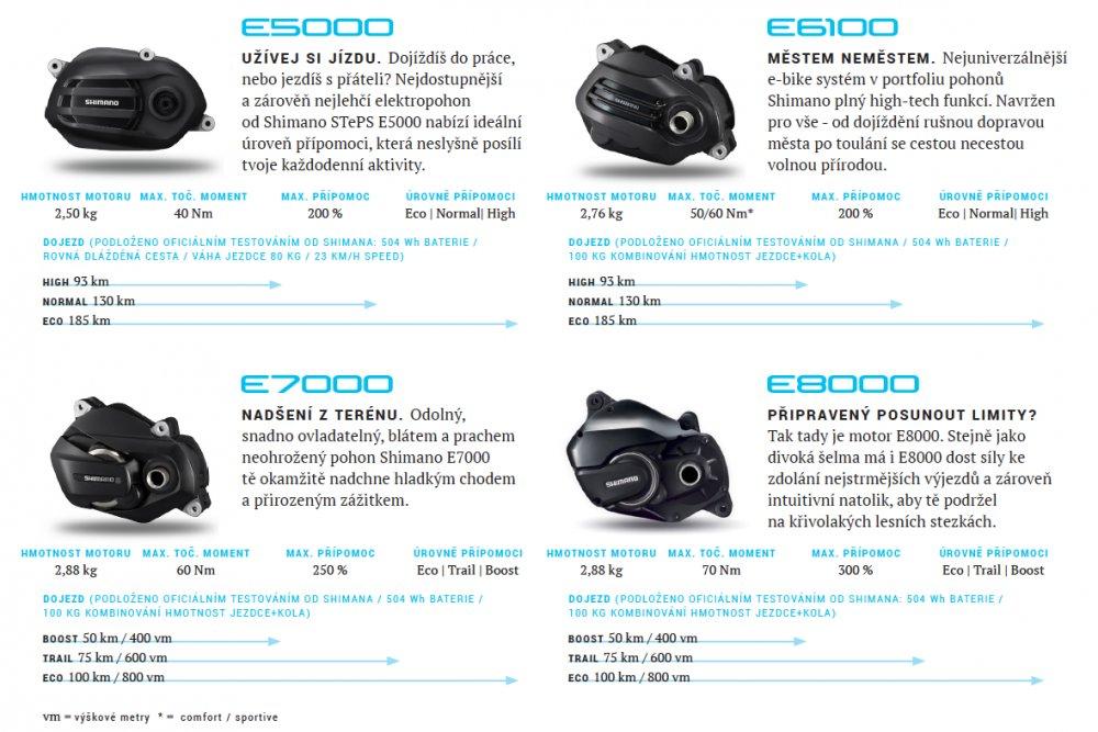Porovnání motorů Shimano Steps